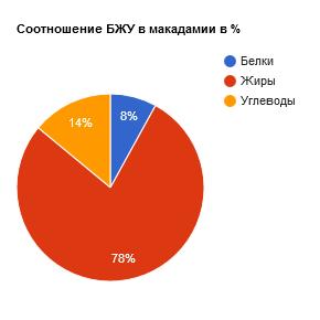 Соотношение БЖУ в макадамии в %