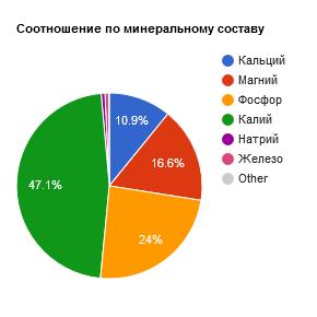 Соотношение минералов в макадамии в %